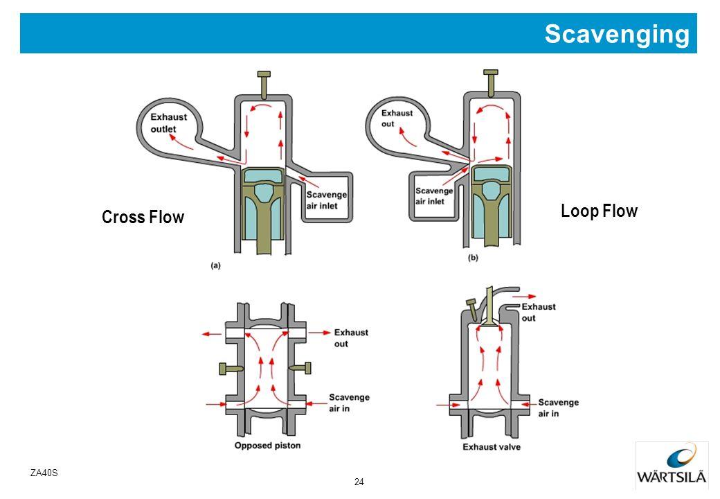 23 ZA40S Animation of Loop Flow