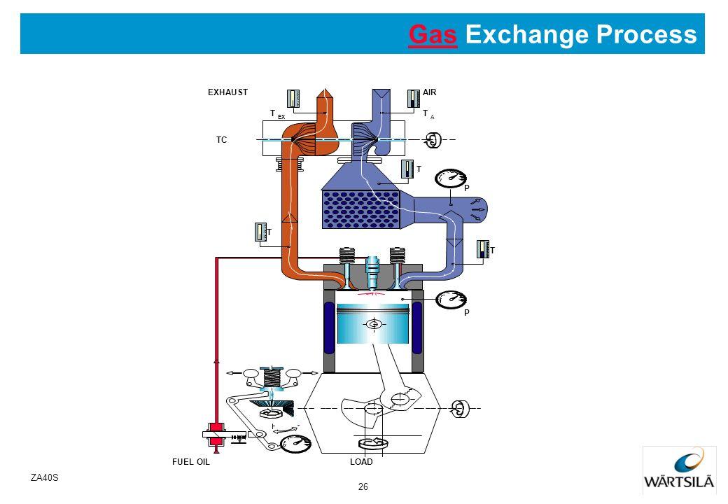 25 ZA40S Gas Exchange Process