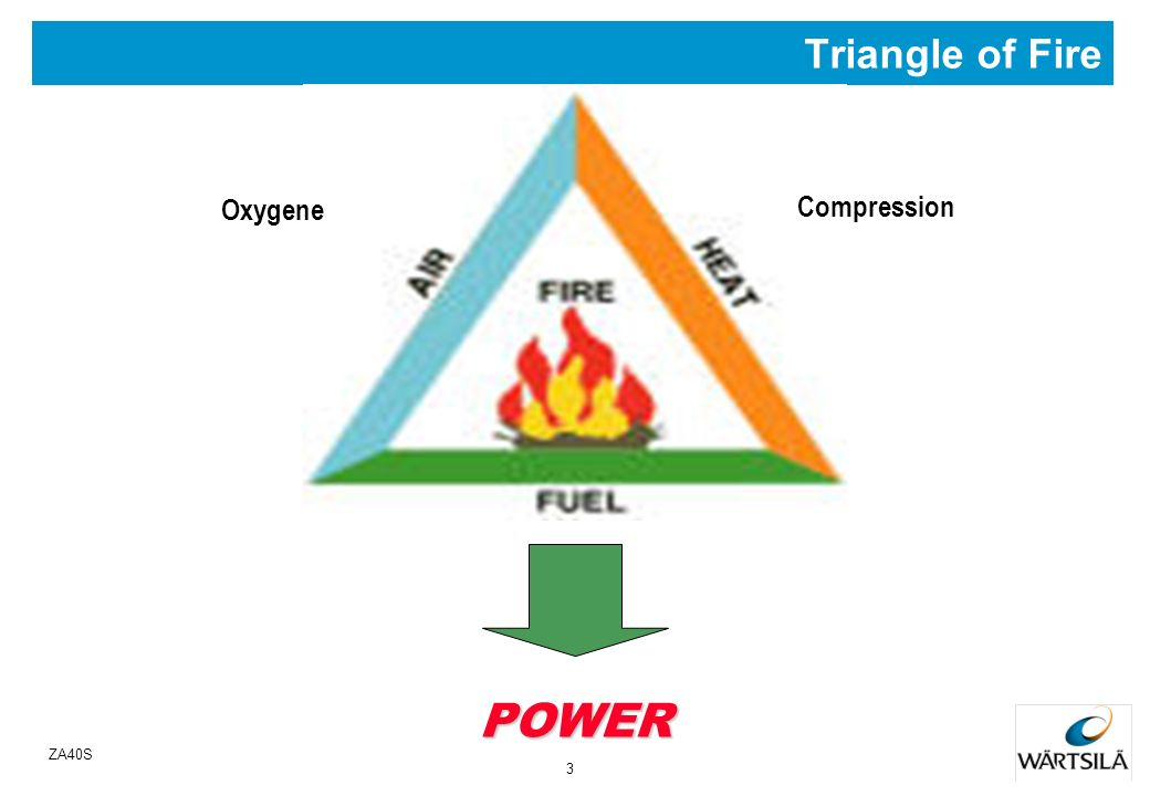 2 ZA40S Combustion Process