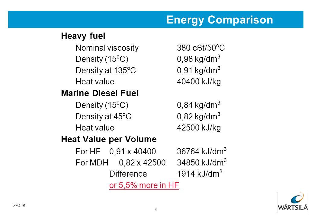 5 ZA40S Energy Losses Fuel