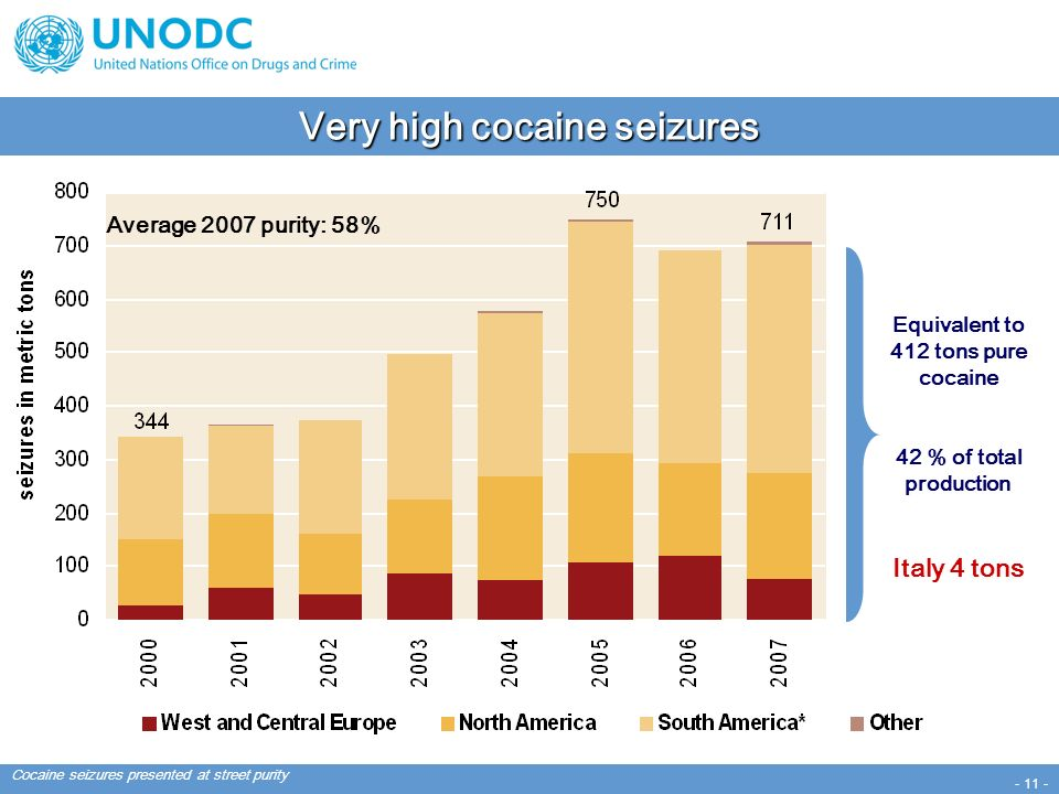 - 11 - Very high cocaine seizures Average 2007 purity: 58% Cocaine seizures presented at street purity Equivalent to 412 tons pure cocaine 42 % of total production Italy 4 tons