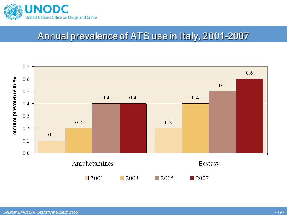 - 19 - Annual prevalence of ATS use in Italy, 2001-2007 Source: EMCDDA, Statistical Bulletin 2009