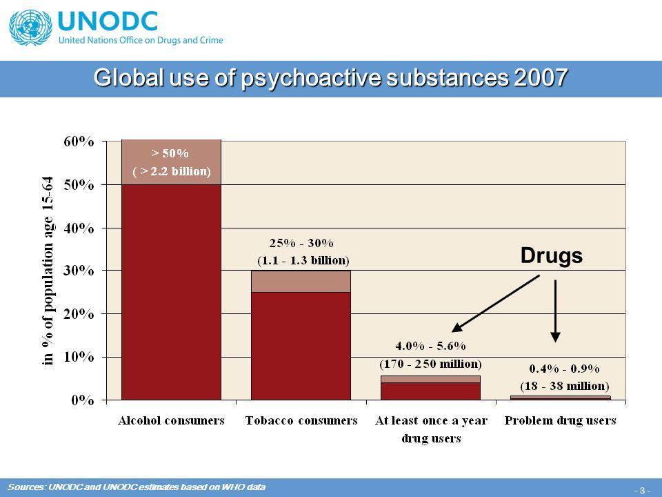 - 3 - Global use of psychoactive substances 2007 Sources: UNODC and UNODC estimates based on WHO data Drugs