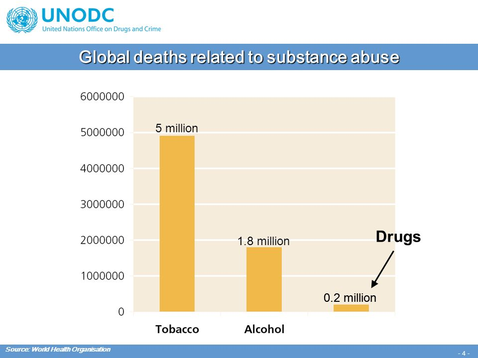 - 15 - Number of opiate users among West European countries Source: UNODC, 2009 World Drug Report.