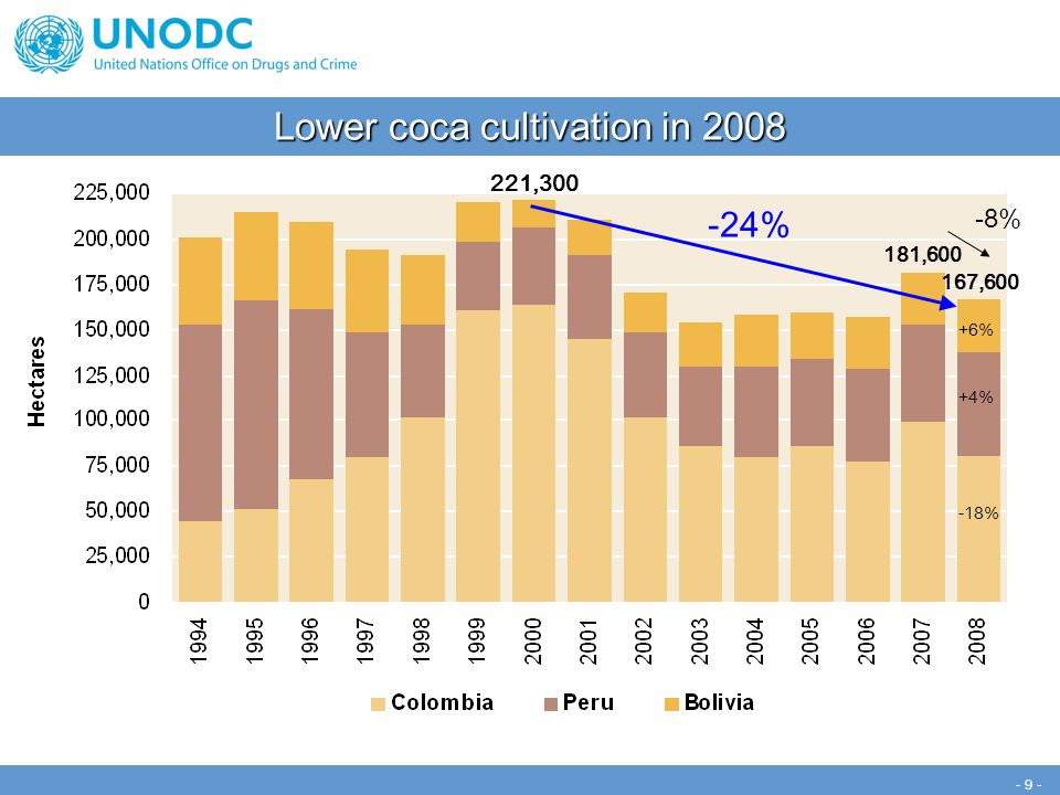 - 9 - -8% -24% -18% +4% +6% 221,300 181,600 167,600 Lower coca cultivation in 2008