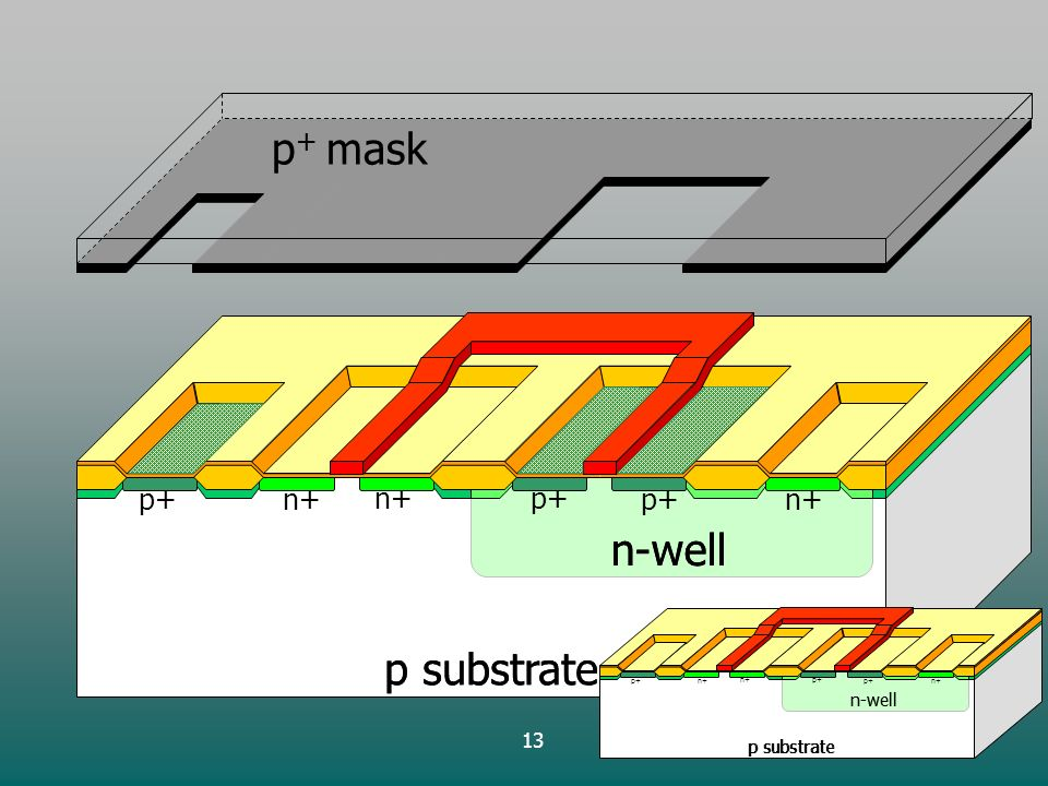 13 p substrate n-well p+ p substrate n-well n+ p + mask p substrate n-well p+ p substrate n-well n+