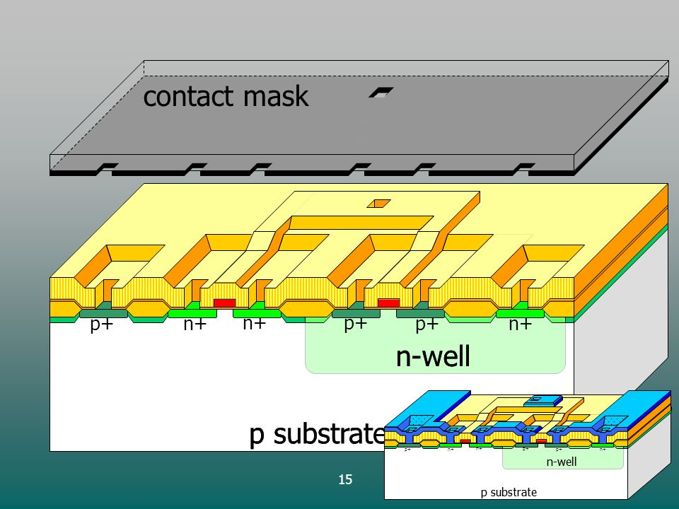 15 contact mask p substrate n-well p+ p substrate n-well n+ p substrate n-well p+ p substrate n-well n+
