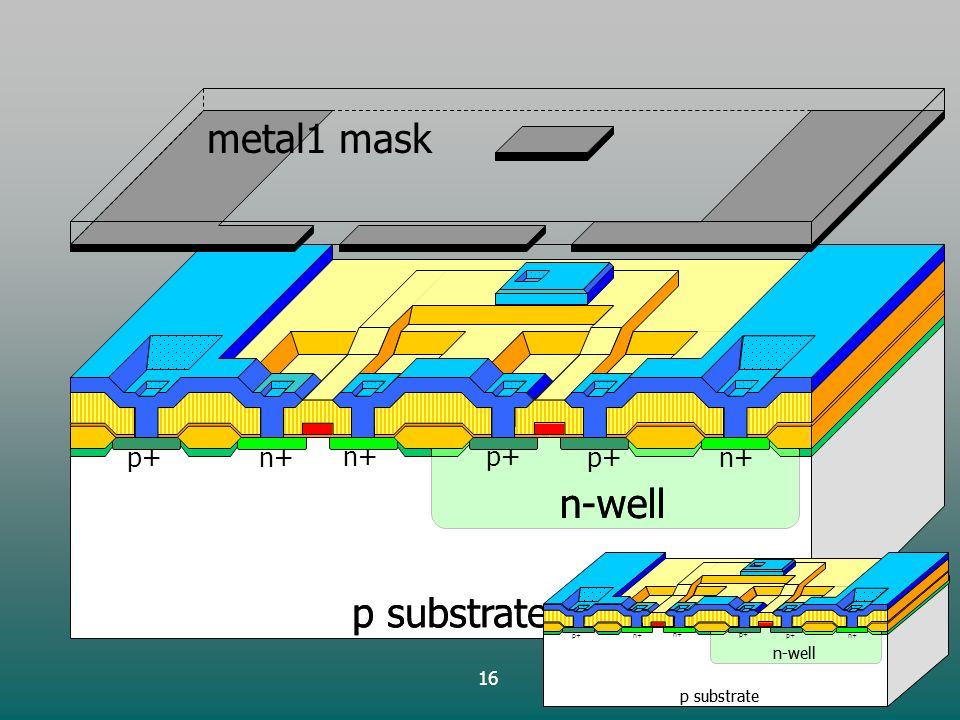 16 p substrate n-well p+ p substrate n-well n+ metal1 mask p substrate n-well p+ p substrate n-well n+