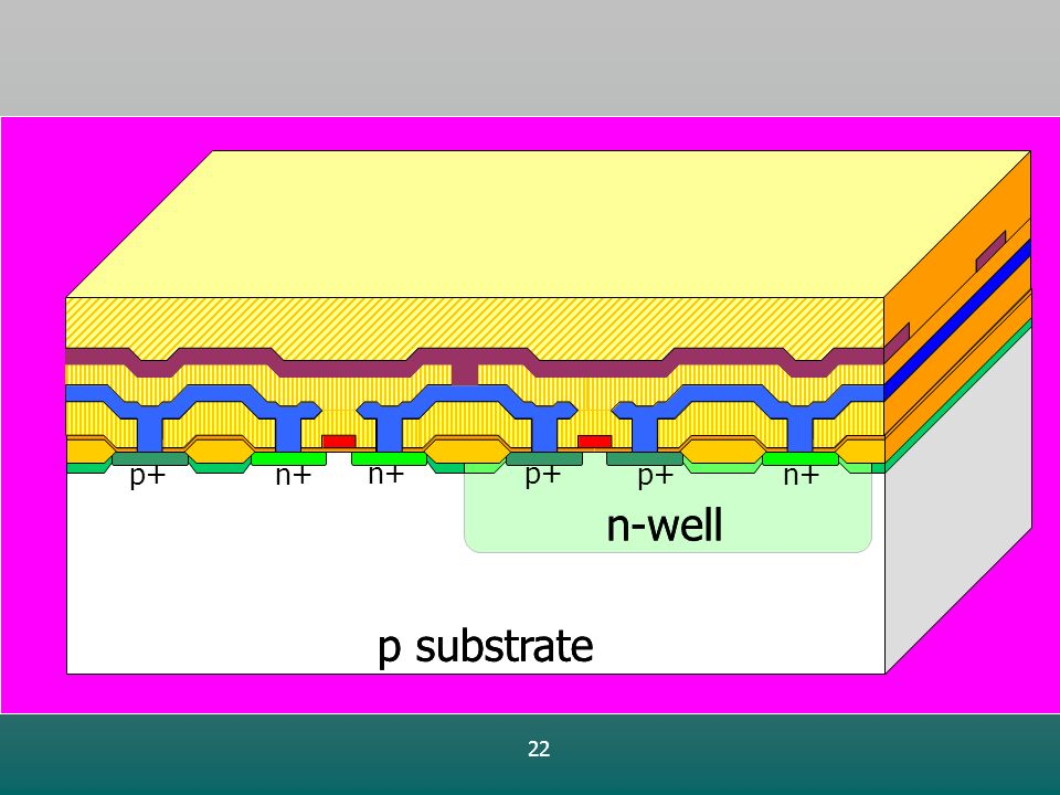 22 p substrate n-well p+ p substrate n-well n+