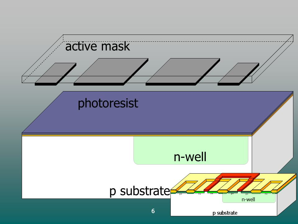 6 p substrate n-well Nitride active mask photoresist p substrate n-well p+ p substrate n-well n+