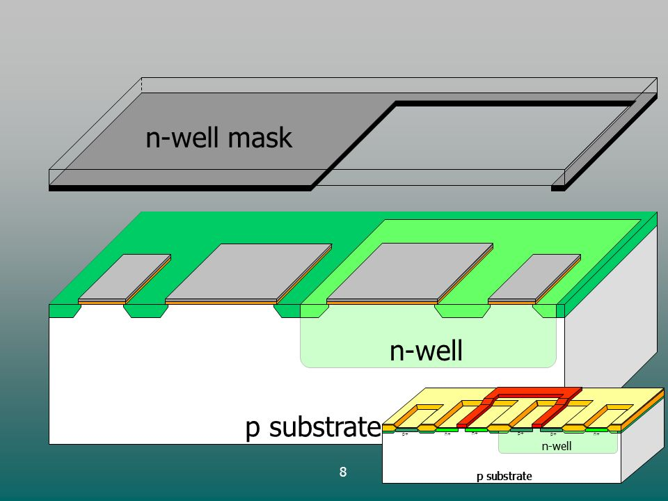 8 p substrate n-well n-well mask p substrate n-well p+ p substrate n-well n+