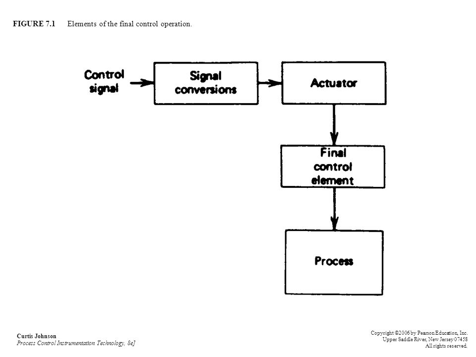 FIGURE 7.1 Elements of the final control operation. Curtis Johnson Process Control Instrumentation Technology, 8e] Copyright ©2006 by Pearson Educatio