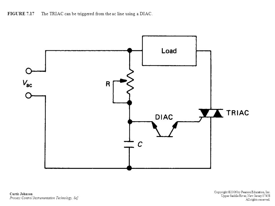 FIGURE 7.17 The TRIAC can be triggered from the ac line using a DIAC. Curtis Johnson Process Control Instrumentation Technology, 8e] Copyright ©2006 b