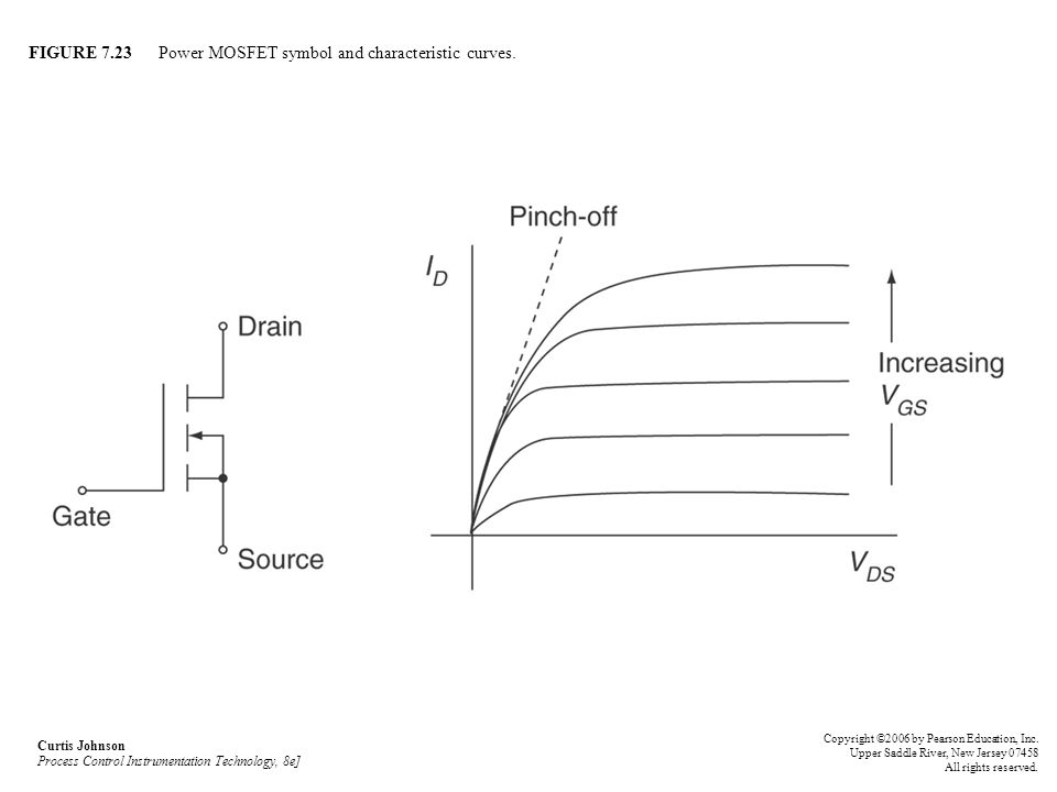 FIGURE 7.23 Power MOSFET symbol and characteristic curves. Curtis Johnson Process Control Instrumentation Technology, 8e] Copyright ©2006 by Pearson E