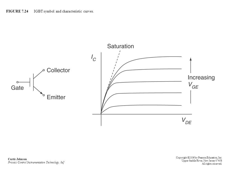FIGURE 7.24 IGBT symbol and characteristic curves. Curtis Johnson Process Control Instrumentation Technology, 8e] Copyright ©2006 by Pearson Education