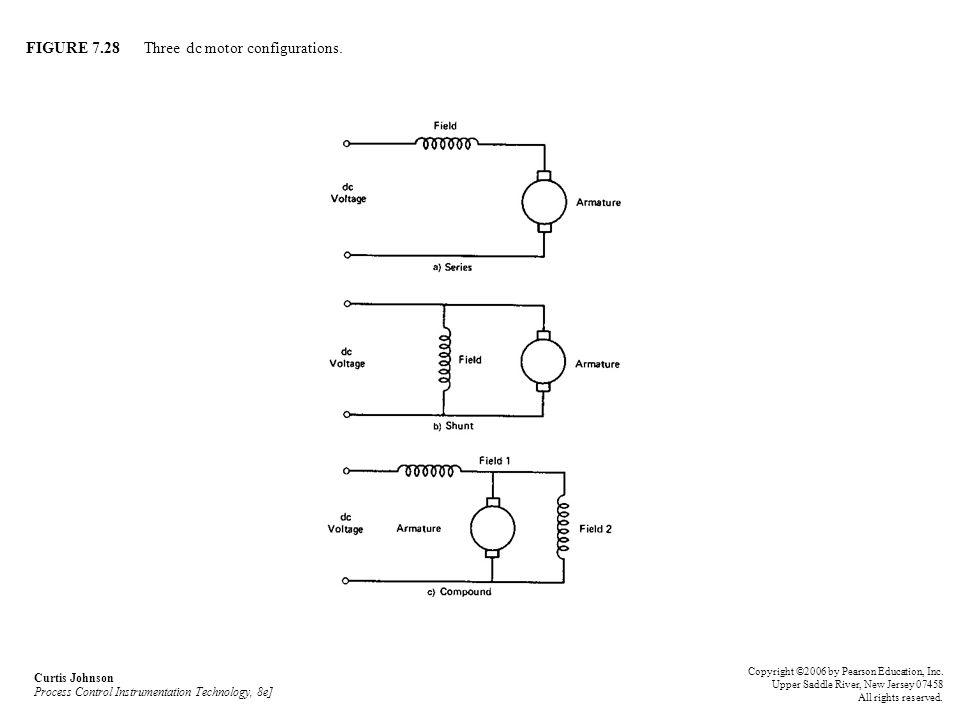 FIGURE 7.28 Three dc motor configurations. Curtis Johnson Process Control Instrumentation Technology, 8e] Copyright ©2006 by Pearson Education, Inc. U