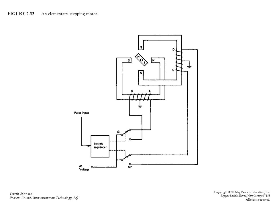 FIGURE 7.33 An elementary stepping motor. Curtis Johnson Process Control Instrumentation Technology, 8e] Copyright ©2006 by Pearson Education, Inc. Up