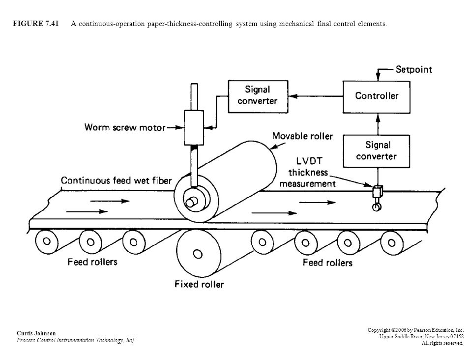 FIGURE 7.41 A continuous-operation paper-thickness-controlling system using mechanical final control elements. Curtis Johnson Process Control Instrume