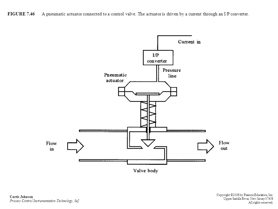 FIGURE 7.46 A pneumatic actuator connected to a control valve. The actuator is driven by a current through an I/P converter. Curtis Johnson Process Co