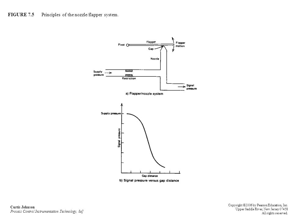 FIGURE 7.5 Principles of the nozzle/flapper system. Curtis Johnson Process Control Instrumentation Technology, 8e] Copyright ©2006 by Pearson Educatio