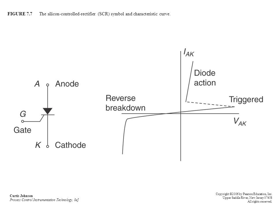 FIGURE 7.7 The silicon-controlled-rectifier (SCR) symbol and characteristic curve. Curtis Johnson Process Control Instrumentation Technology, 8e] Copy
