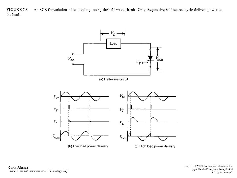 FIGURE 7.8 An SCR for variation of load voltage using the half-wave circuit. Only the positive half-source cycle delivers power to the load. Curtis Jo