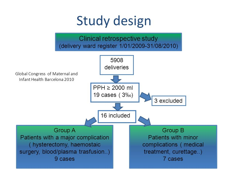 Clinical retrospective study (delivery ward register 1/01/2009-31/08/2010) 5908 deliveries PPH 2000 ml 19 cases ( 3) 16 included 3 excluded Group A Patients with a major complication ( hysterectomy, haemostaic surgery, blood/plasma trasfusion..) 9 cases Group B Patients with minor complications ( medical treatment, curettage..) 7 cases Study design Global Congress of Maternal and Infant Health Barcelona 2010