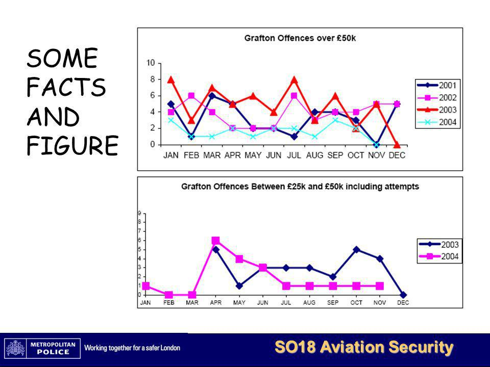 MetBaTS - Restricted 6 SO18 Aviation Security What can you do.
