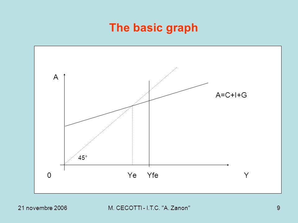 21 novembre 2006M. CECOTTI - I.T.C. A. Zanon 9 The basic graph A A=C+I+G 45° 0 Ye Yfe Y