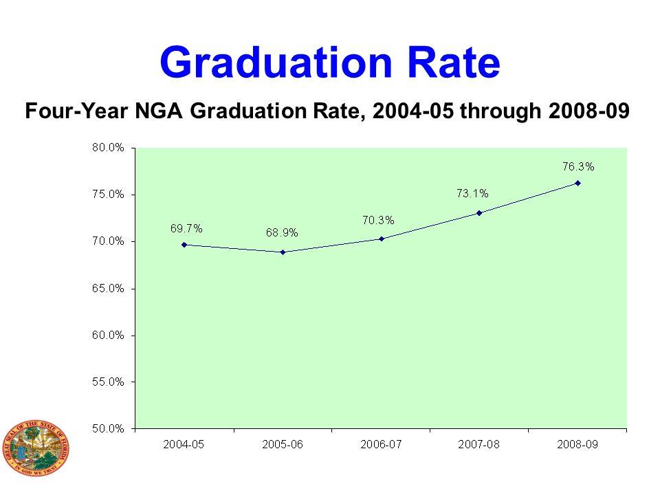 Graduation Rate Four-Year NGA Graduation Rate, 2004-05 through 2008-09