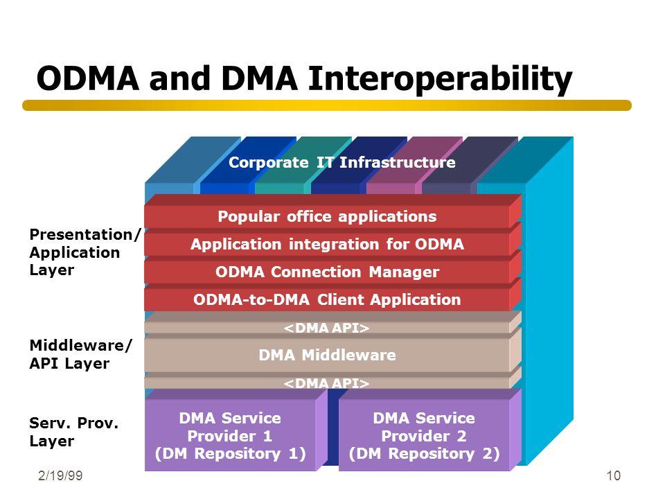 2/19/9910 ODMA and DMA Interoperability Presentation/ Application Layer Middleware/ API Layer Serv. Prov. Layer Corporate IT Infrastructure DMA Servic