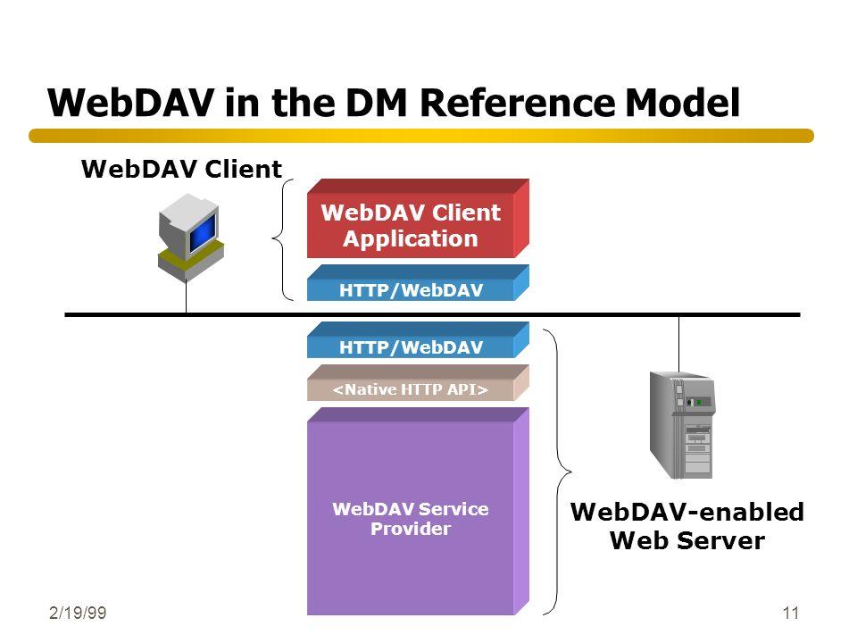 2/19/9911 HTTP/WebDAV WebDAV Service Provider WebDAV-enabled Web Server WebDAV in the DM Reference Model WebDAV Client Application HTTP/WebDAV