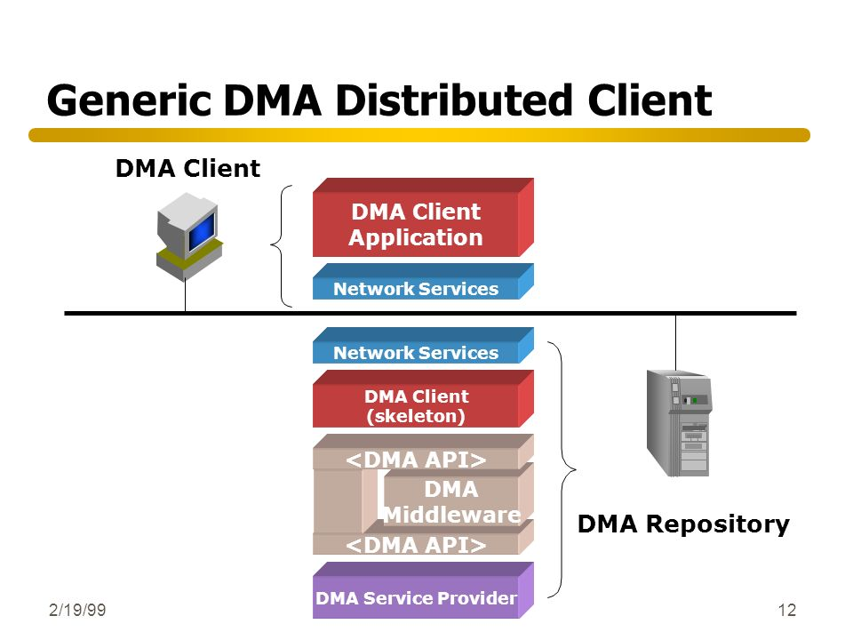 2/19/9912 Generic DMA Distributed Client DMA Client DMA Repository Network Services DMA Middleware DMA Client (skeleton) DMA Service Provider DMA Clie