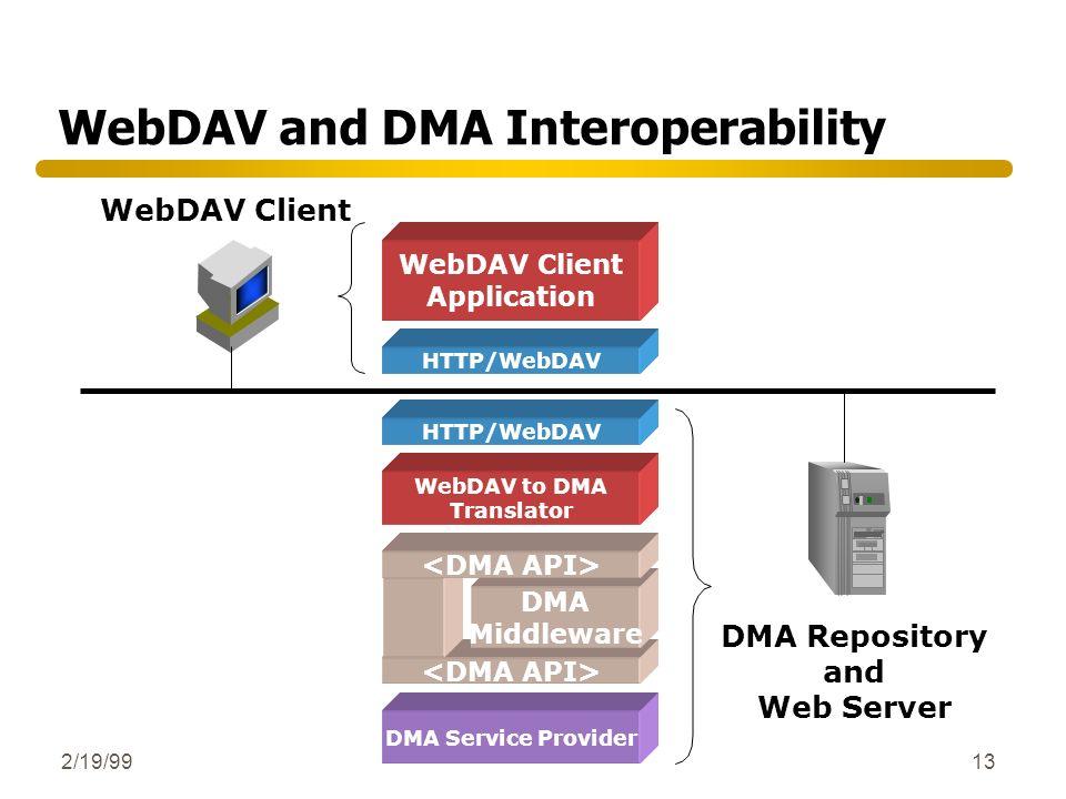 2/19/9913 HTTP/WebDAV DMA Middleware WebDAV to DMA Translator DMA Service Provider DMA Repository and Web Server WebDAV and DMA Interoperability WebDA