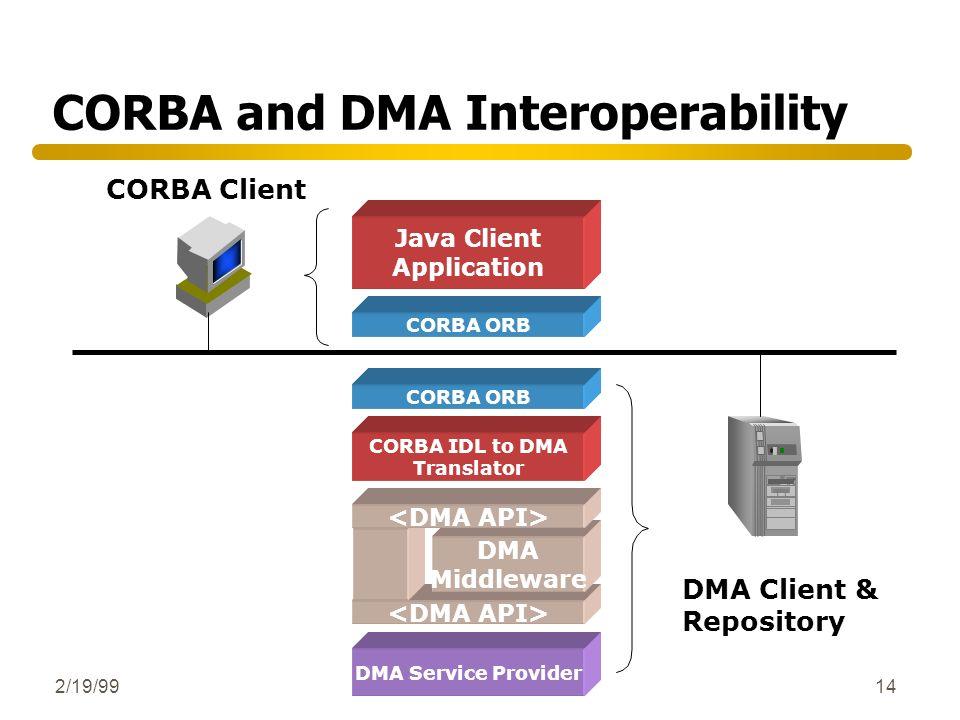 2/19/9914 CORBA and DMA Interoperability CORBA Client DMA Client & Repository CORBA ORB DMA Middleware CORBA IDL to DMA Translator DMA Service Provide