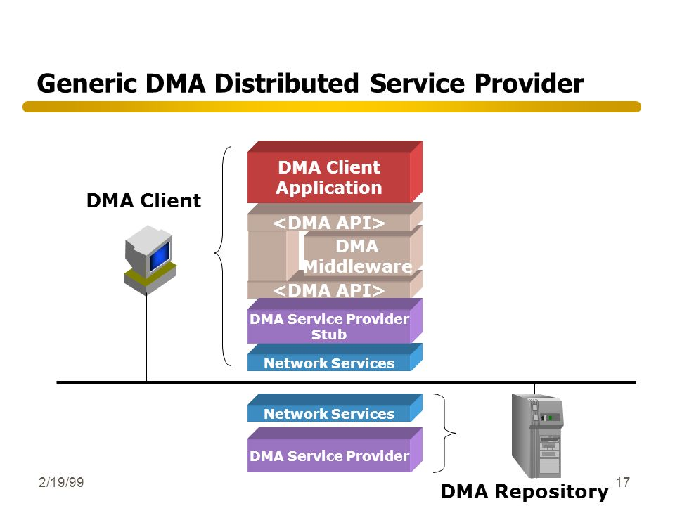 2/19/9917 Generic DMA Distributed Service Provider DMA Client DMA Repository Network Services DMA Middleware DMA Service Provider DMA Client Applicati