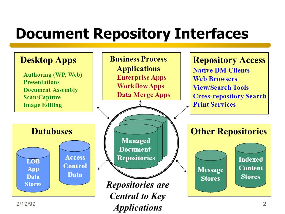 2/19/992 Document Repository Interfaces Managed Document Repository Message Stores Indexed Content Stores Other Repositories LOB App Data Stores Datab