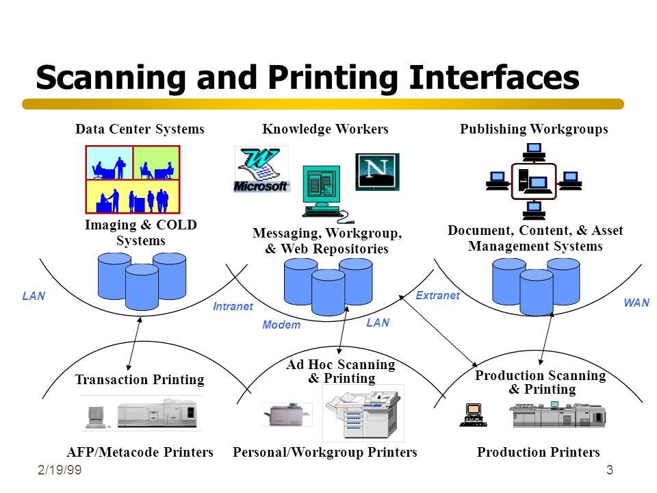 2/19/993 Scanning and Printing Interfaces LAN Intranet Modem WAN Extranet LAN Production Printers Data Center Systems Transaction Printing AFP/Metacod
