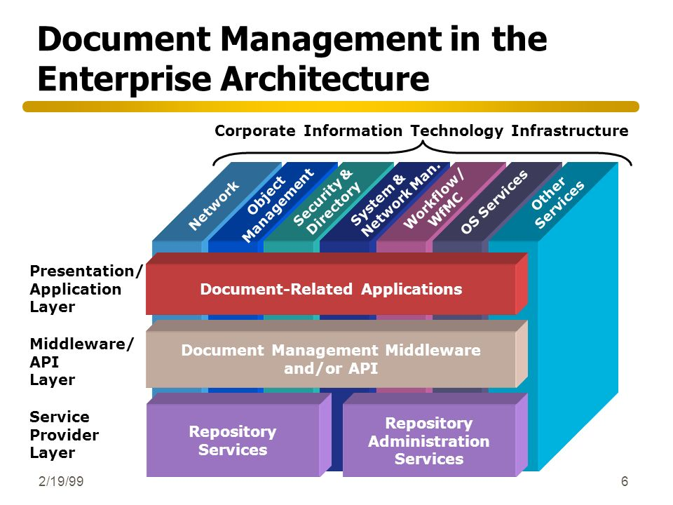 2/19/996 Document Management in the Enterprise Architecture Corporate Information Technology Infrastructure Presentation/ Application Layer Middleware