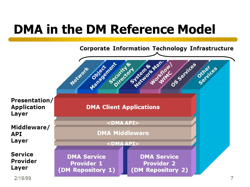 2/19/997 DMA in the DM Reference Model Corporate Information Technology Infrastructure Presentation/ Application Layer Middleware/ API Layer Service P