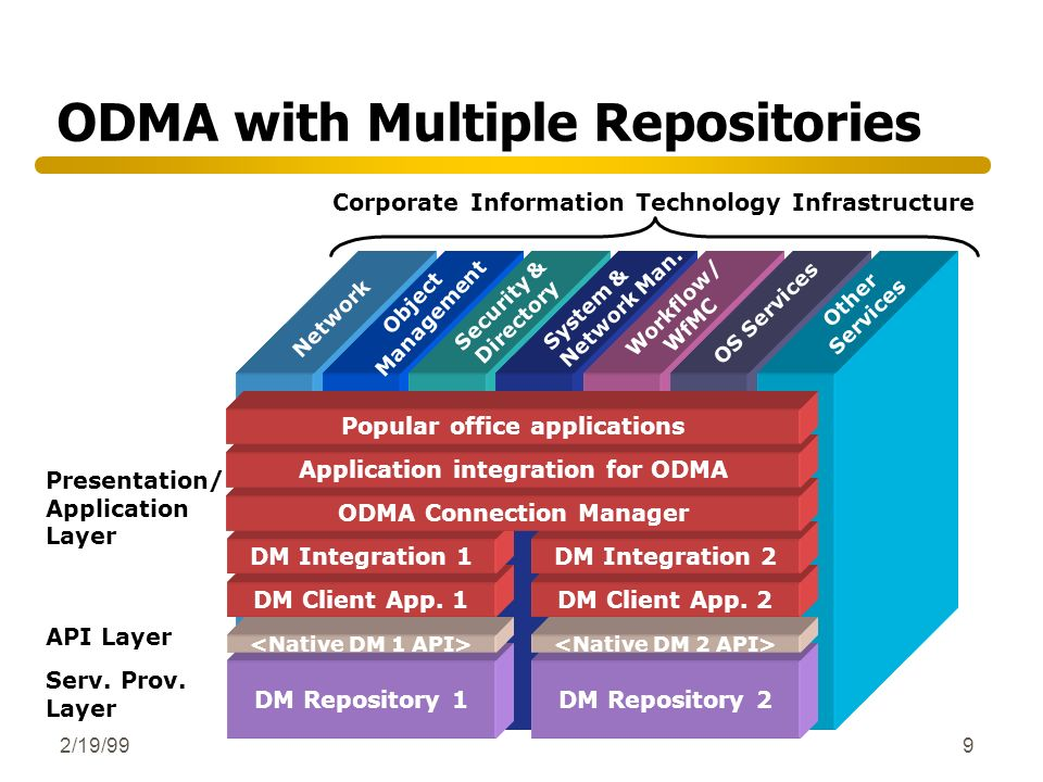 2/19/999 ODMA with Multiple Repositories Corporate Information Technology Infrastructure Presentation/ Application Layer API Layer Serv. Prov. Layer D