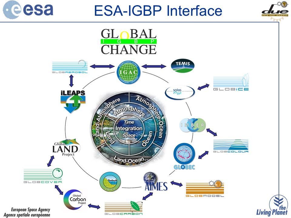 ESA-IGBP Interface