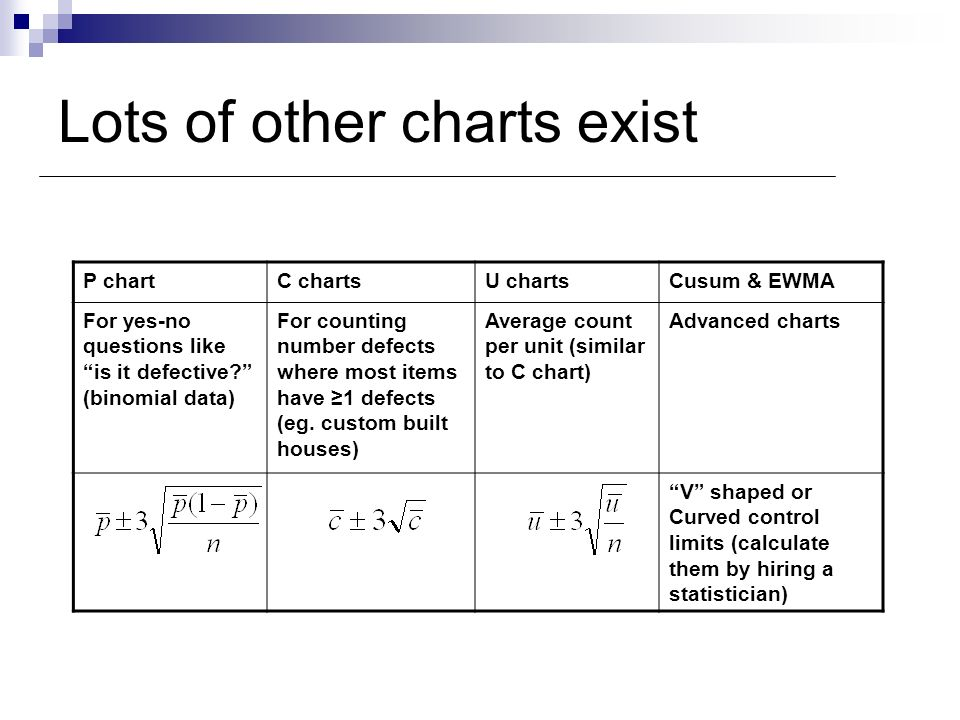 Lots of other charts exist P chartC chartsU chartsCusum & EWMA For yes-no questions like is it defective? (binomial data) For counting number defects