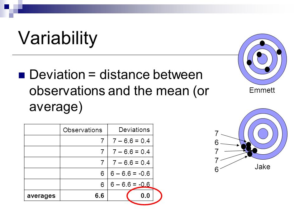 Variability Variance = average distance between observations and the mean squared Emmett Jake Observations 10 9 8 8 7 averages8.4 Deviations 10 - 8.4 = 1.6 9 – 8.4 = 0.6 8 – 8.4 = -0.4 7 – 8.4 = -1.4 0.0 8 7 10 8 9 Squared Deviations 2.56 0.36 0.16 1.96 1.0 Variance