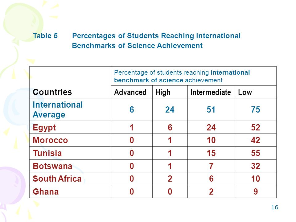 15 Table 5 Percentages of Students Reaching International Benchmarks of Science Achievement Countries Percentage of students reaching international be