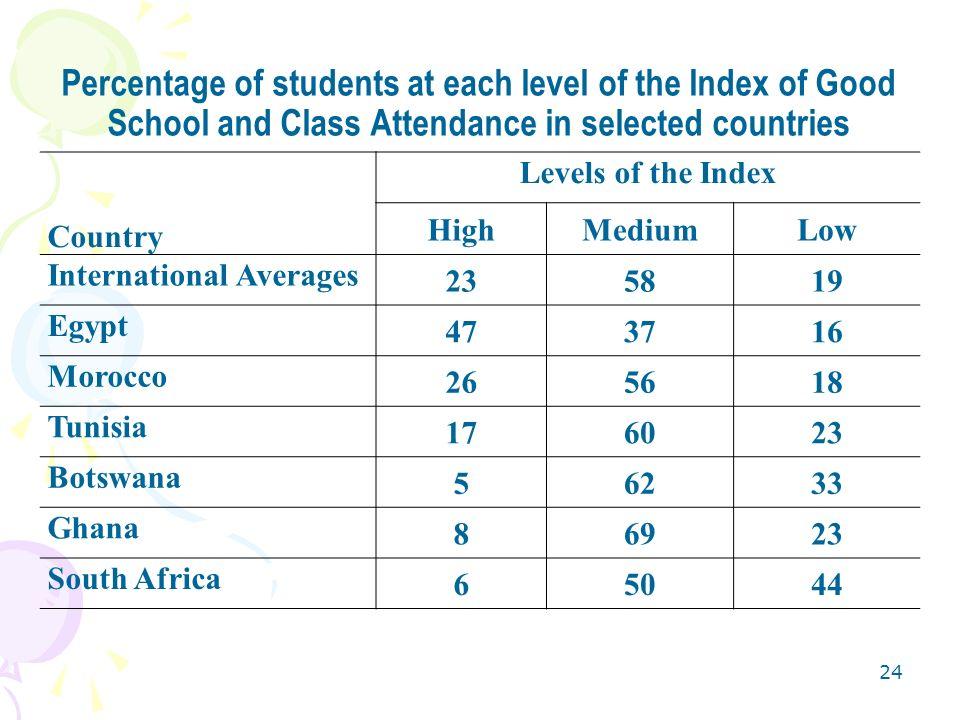23 Teachers Qualification Percentage of Teachers whose highest educational level is INITIAL UNIVERSITY DEGREE OR BEYOND MathematicsScience Botswana838