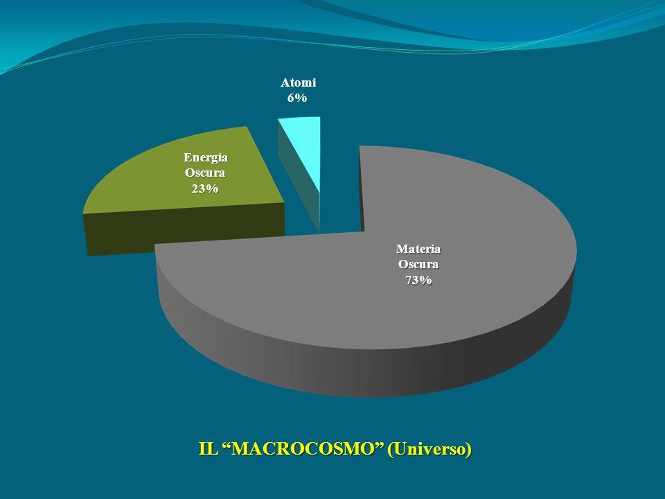 MateriaOscura73% EnergiaOscura23% Atomi 6% IL MACROCOSMO (Universo)