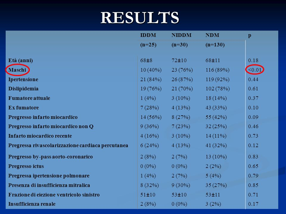RESULTS IDDMNIDDMNDMp (n=25)(n=30)(n=130) Età (anni)68±872±1068±110.18 Maschi10 (40%)23 (76%)116 (89%)<0.01 Ipertensione21 (84%)26 (87%)119 (92%)0.44