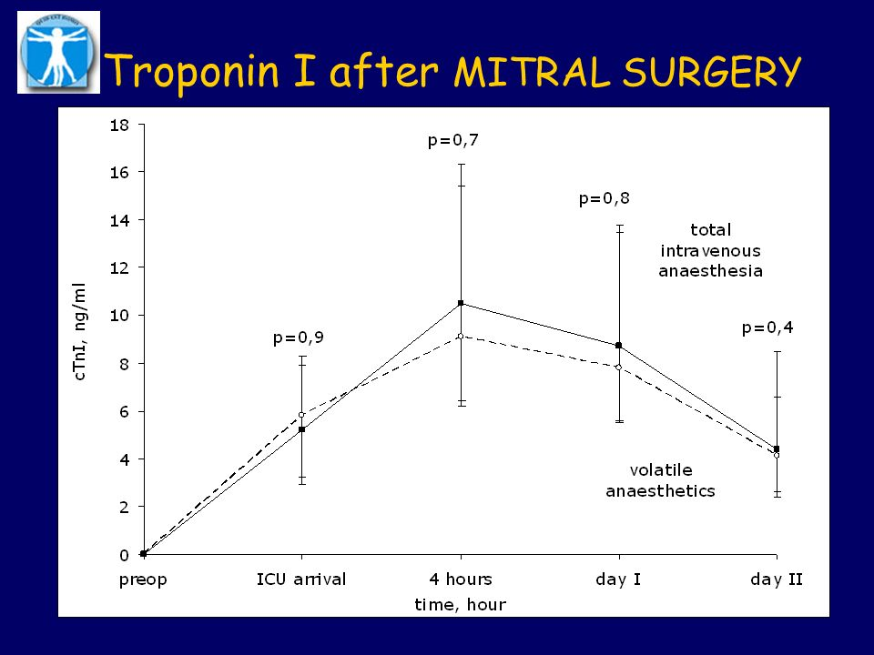 Troponin I after MITRAL SURGERY