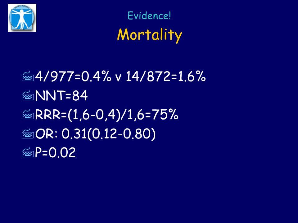Mortality 74/977=0.4% v 14/872=1.6% 7NNT=84 7RRR=(1,6-0,4)/1,6=75% 7OR: 0.31(0.12-0.80) 7P=0.02 Evidence!